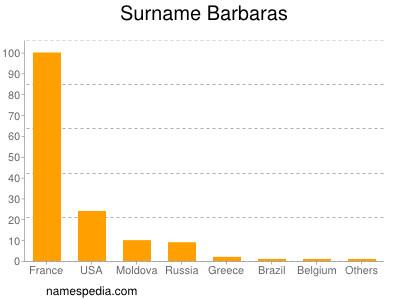 Surname Barbaras