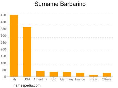 Surname Barbarino
