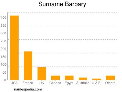 Surname Barbary