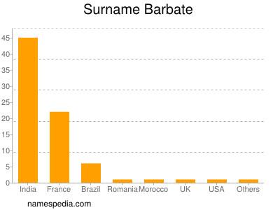 Surname Barbate