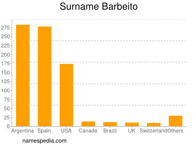 Surname Barbeito