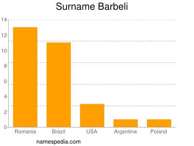 Surname Barbeli