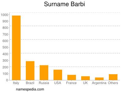 Surname Barbi