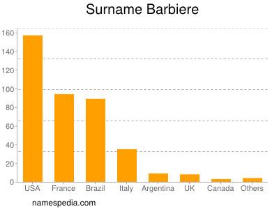 Surname Barbiere