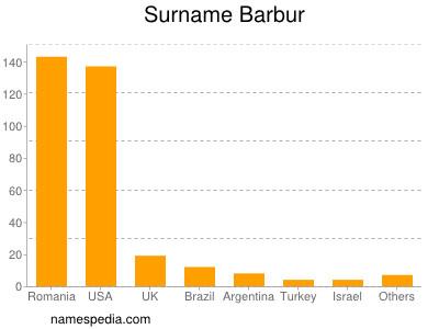 Surname Barbur