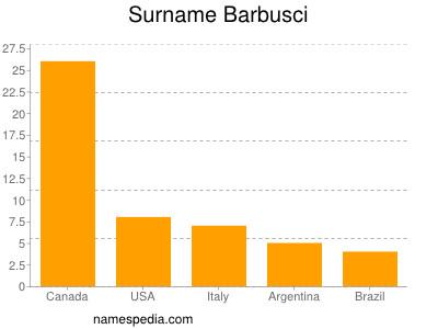 Surname Barbusci