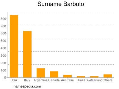 Surname Barbuto