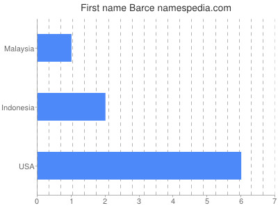 Given name Barce