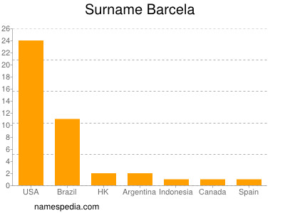 Surname Barcela