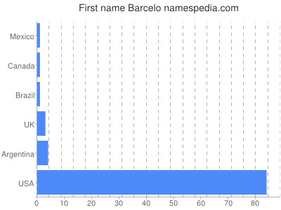 Given name Barcelo