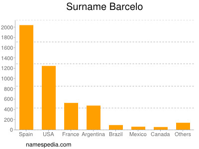 Surname Barcelo