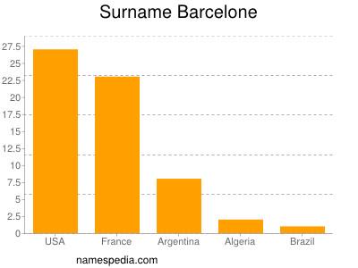 Surname Barcelone