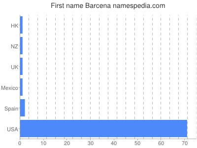 Given name Barcena