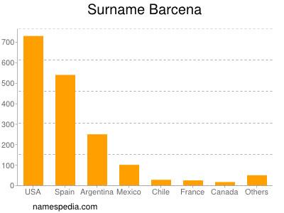 Surname Barcena