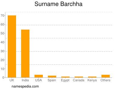 Surname Barchha