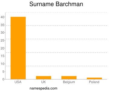 Surname Barchman