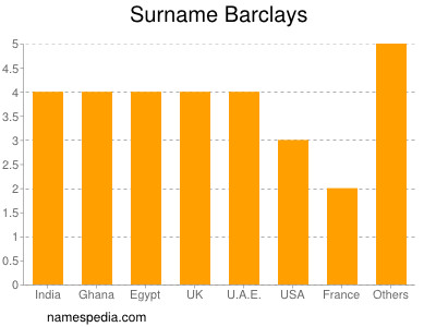 Surname Barclays
