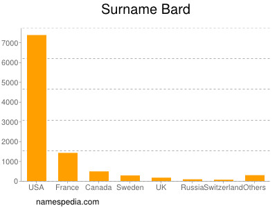 Surname Bard