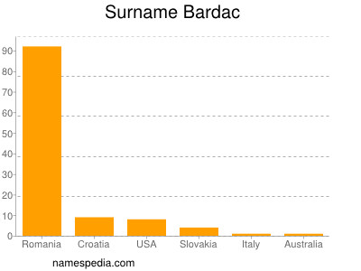 Surname Bardac