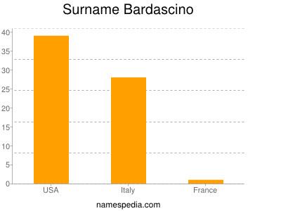 Surname Bardascino