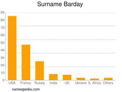 Surname Barday