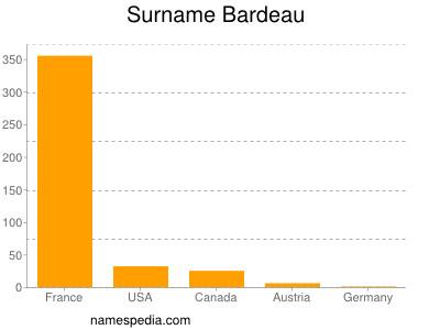 Surname Bardeau