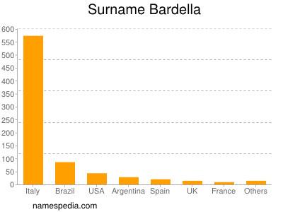 Surname Bardella