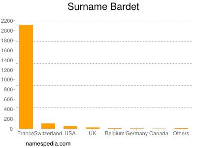 Surname Bardet