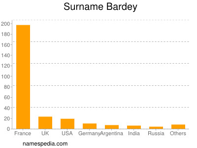 Surname Bardey