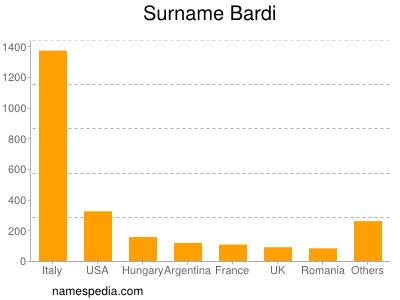 Surname Bardi
