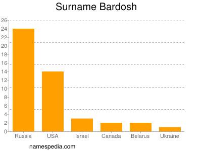 Surname Bardosh