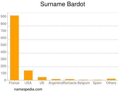Surname Bardot