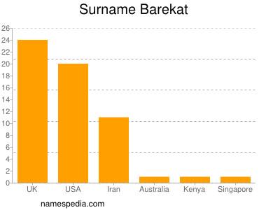 Surname Barekat