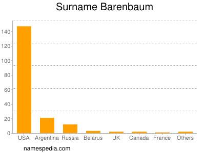 Surname Barenbaum