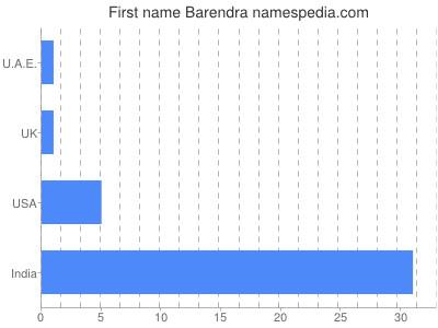 Given name Barendra