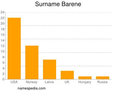 Surname Barene
