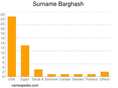 Surname Barghash