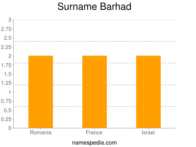 Surname Barhad