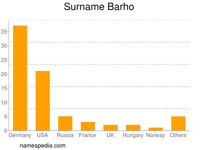 Surname Barho