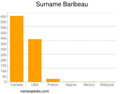 Surname Baribeau