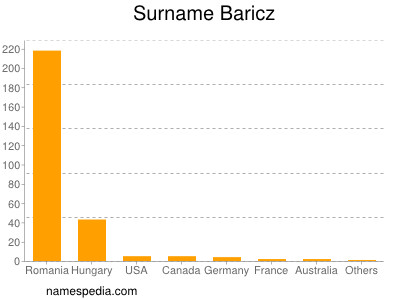 Surname Baricz