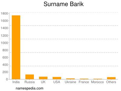 Surname Barik