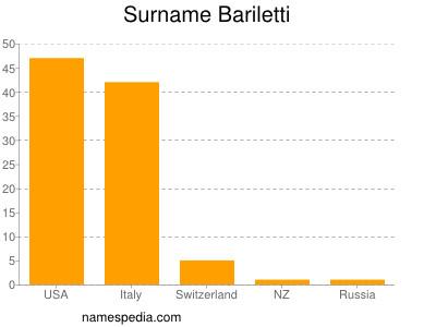 Surname Bariletti