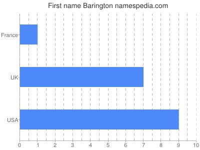 Given name Barington