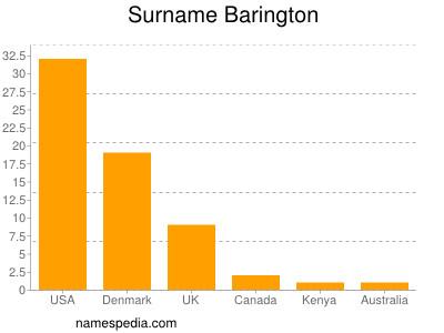 Surname Barington