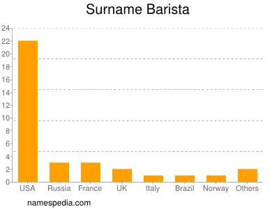 Surname Barista