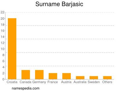 Surname Barjasic
