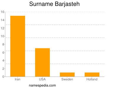 Surname Barjasteh