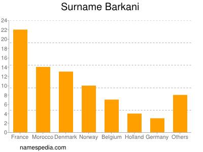 Surname Barkani
