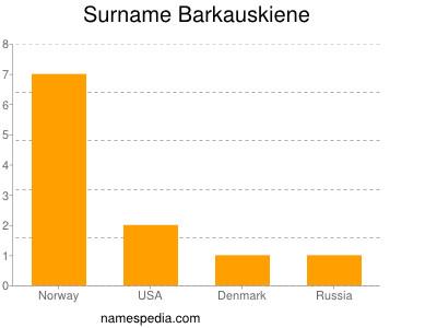 Surname Barkauskiene